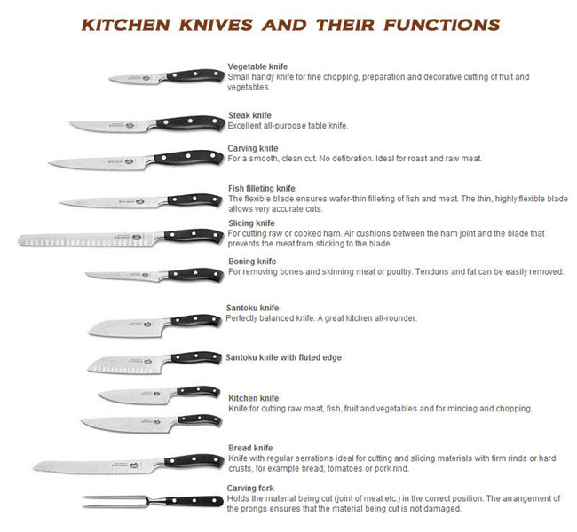 Kitchen Knives Set Names
